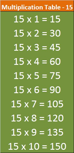 Table 15 Multiplication