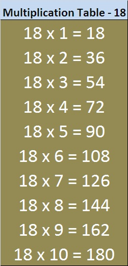 Table 18 Multiplication